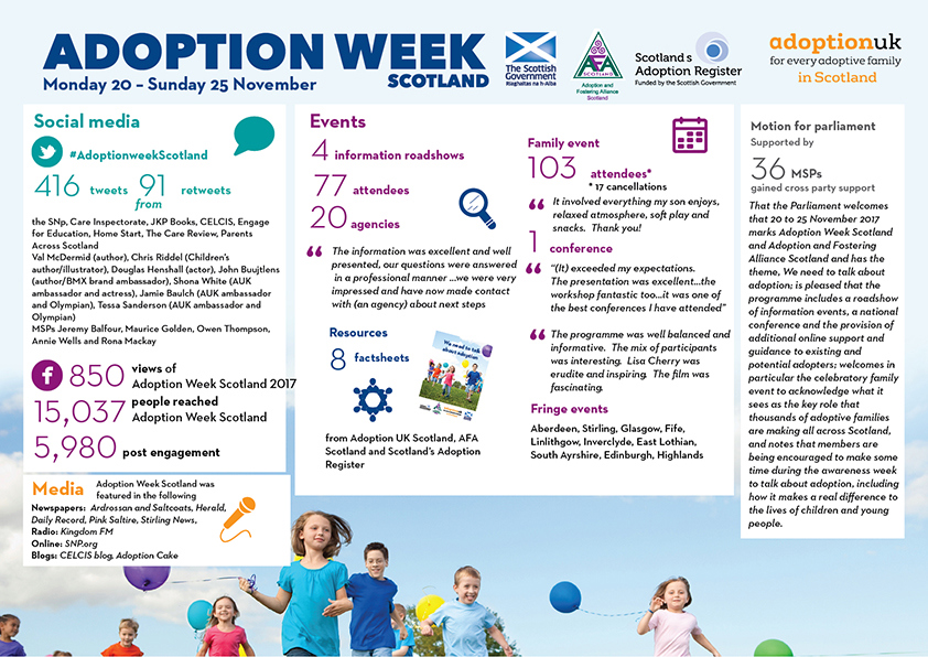 Click On The Image To Below Download And View Full Infographic Which Summarizes Activity During Adoption Week Scotland 2017